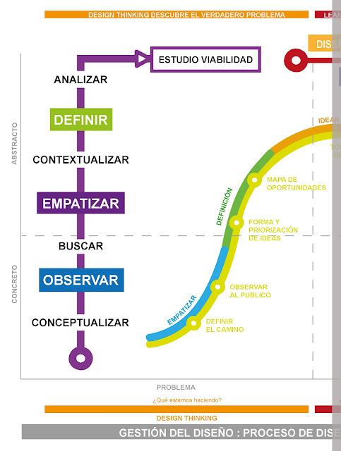 Estudio de viabilidad en 5 pasos - Estudio Viabilidad