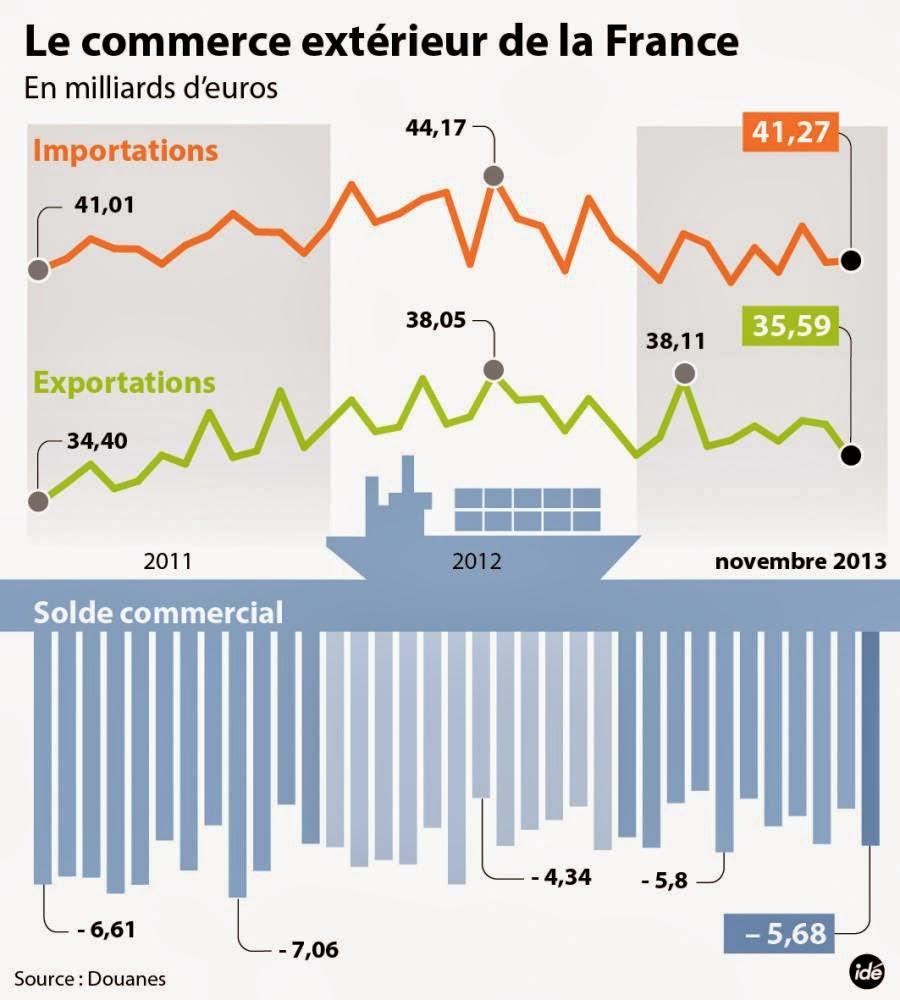 Déficit commercial : symptôme de l'échec économique du gouvernement