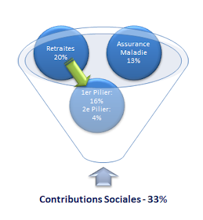 Repartition contributions sociales Estonie