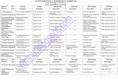 Accounting bankers management fourth semester b e 2012 for Rtmnu time table 4th sem