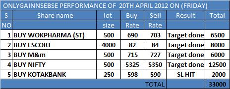 ONLYGAIN PERFORMANCE OF 20TH APRIL 2012 ON (FRIDAY)...