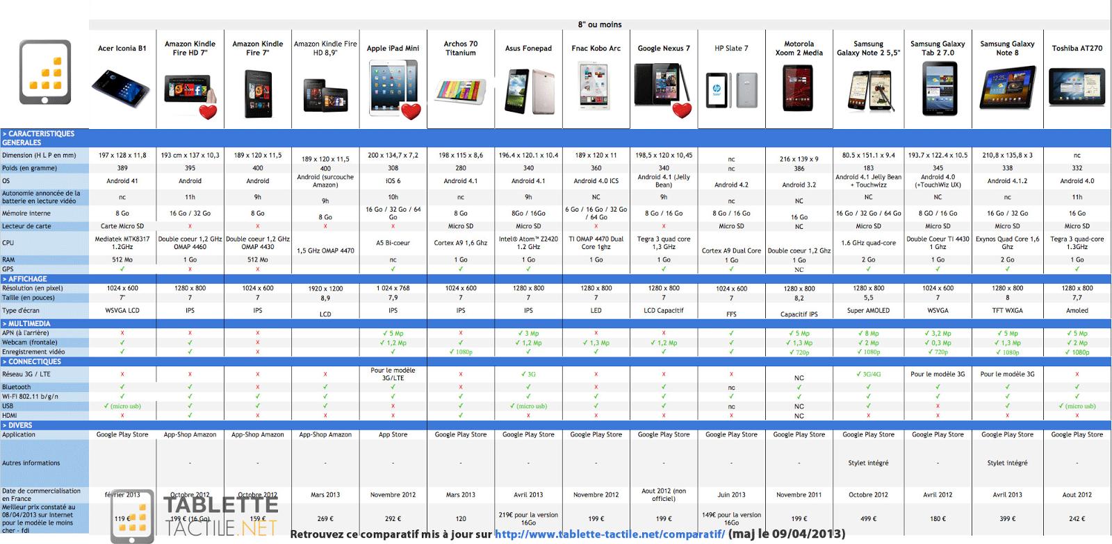comparatif de prix pour les tablettes de 2013 toubib pc. Black Bedroom Furniture Sets. Home Design Ideas