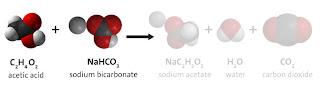 Reacção química vinagre bicarbonato dioxido de carbono