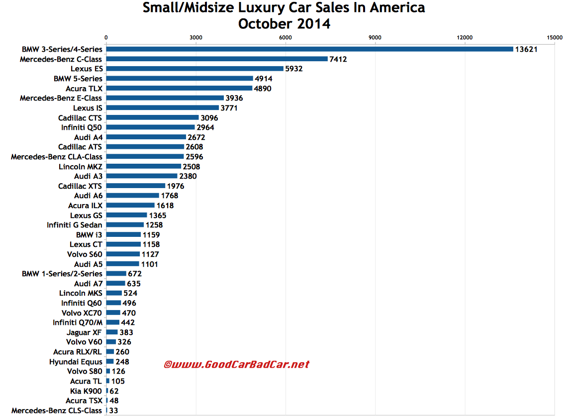 USA luxury car sales chart October 2014