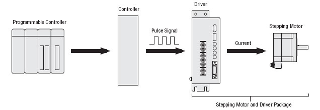 Electronic projects and design blog tut 9 stepper motor for How to control speed of servo motor