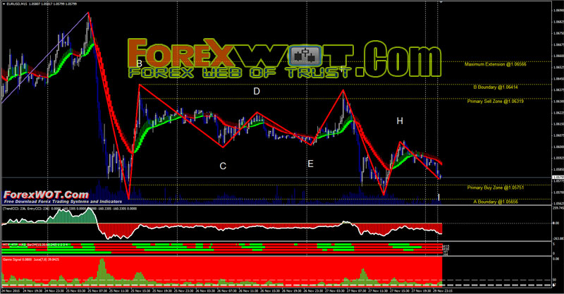 Biggest forex trades