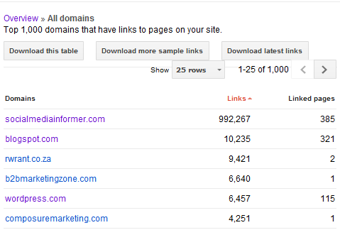 Google webmaster tools links to your site​