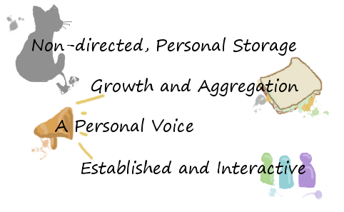 Non-directed Personal Storage, Growth and Aggregation, A Personal Voice, Established and Interactive