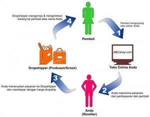 Contoh peluang bisnis rumahan