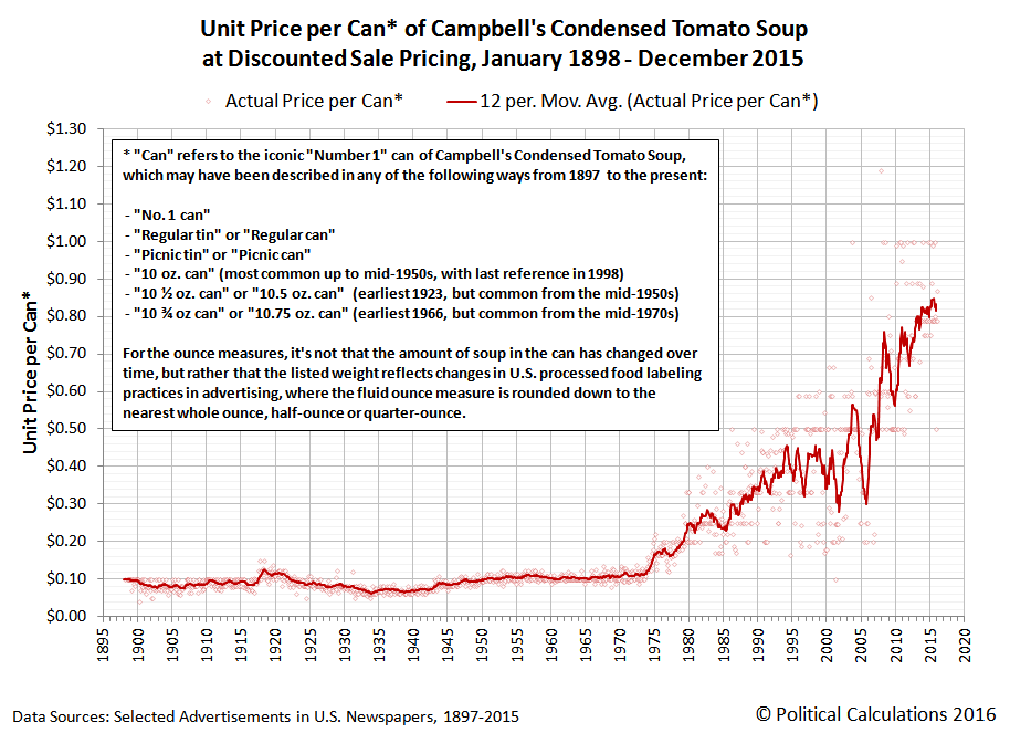 Unit Price per Can of Campbell's Condensed Tomato Soup at Discounted Sale Pricing, January 1898 through December 2015