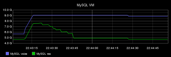 J f gagn 39 s mysql blog unexpected memory consumption for for Show buffer pool size