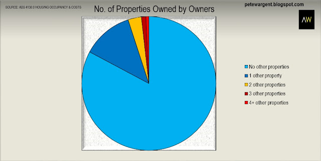 № of properties owned by owners