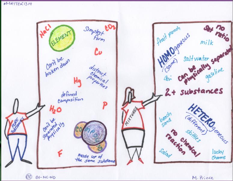 Homogeneous Matter Vs Heterogeneous Matter Coloring Page