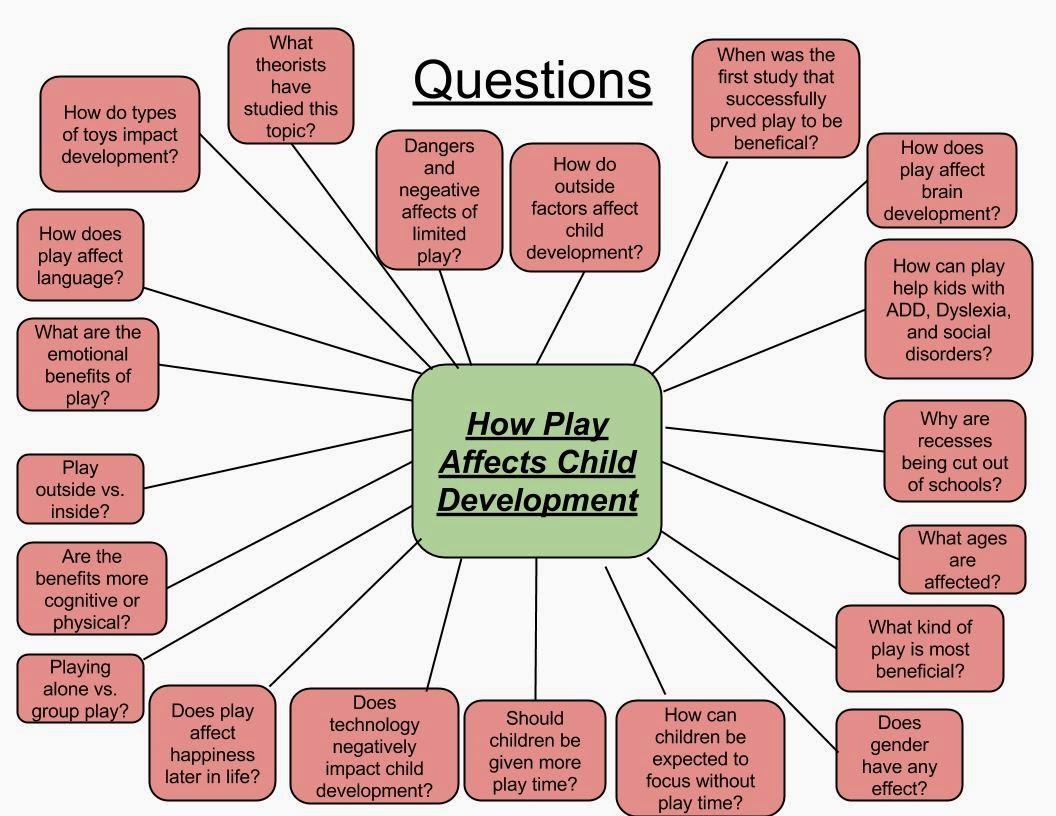 factors that effect a childs development