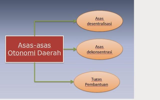 Desentralisasi Dan Otonomi Daerah Pdf Converter