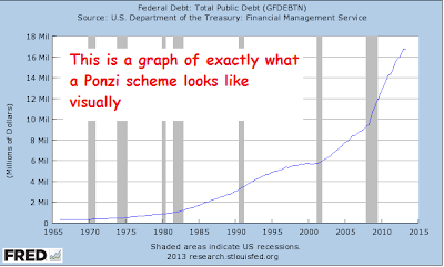 U.S. Government Debt Is THE Biggest Ponzi Scheme In History