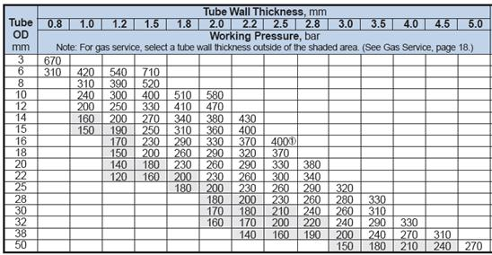 Instrumentation Tubing And Their Connections 10 Introduction To
