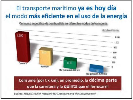 El transporte marítimo en el uso de la energía