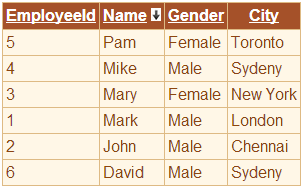Employee data sorted by name in descending order