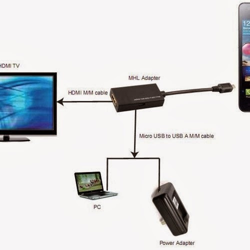 android phone to tv hdmi cable