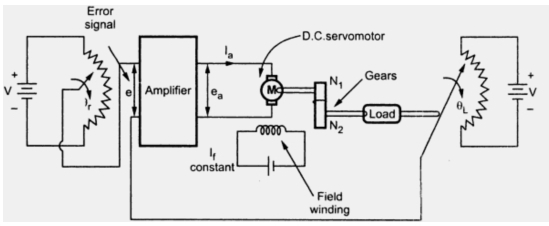 applications of d c  servomotor