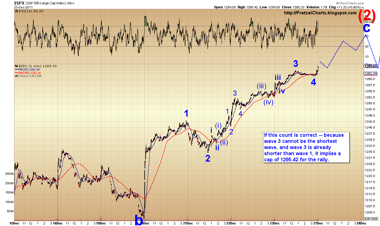 Pretzel logics market charts and analysis december 2011 minute chart of the spx and is an attempt to gain a handle on the micro structure of the waves this chart suggests the rally is nearing completion biocorpaavc Images