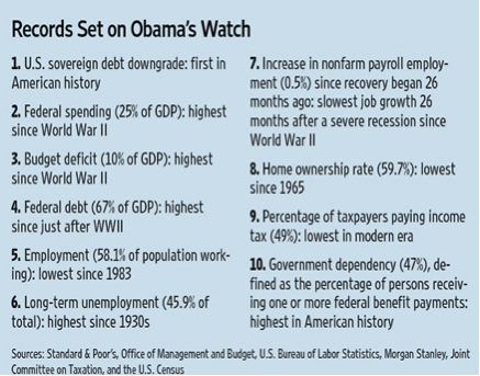 records set on obama s watch