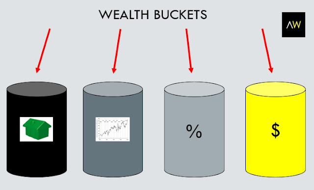 Wealth buckets
