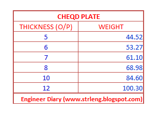 chequered plate 5mm weight loss
