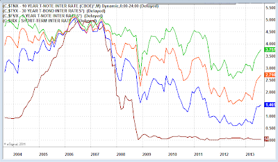 yield+curve+as+of+2013-08-13 Are Mortgage Rates Cheap? What's Next Housing?