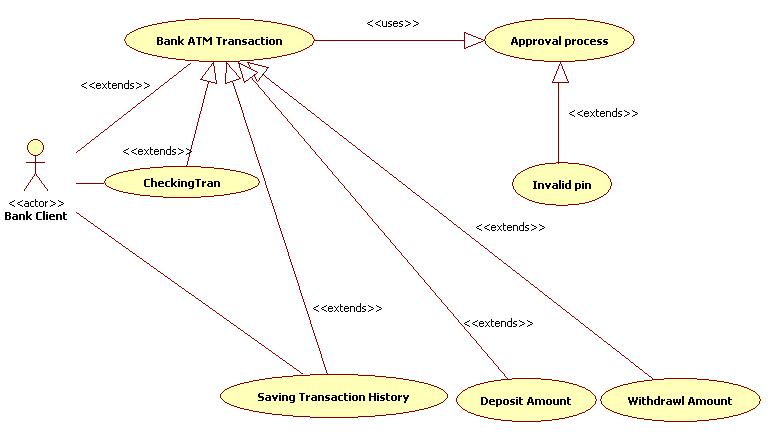 Uml diagrams for atm machine programs and notes for mca use case diagram atm ccuart Image collections