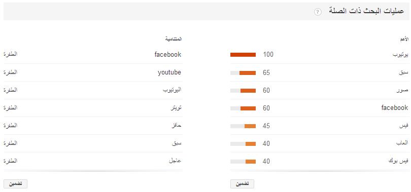 معرفة أكثر الكلمات بحثا في جوجل في العربية السعودية