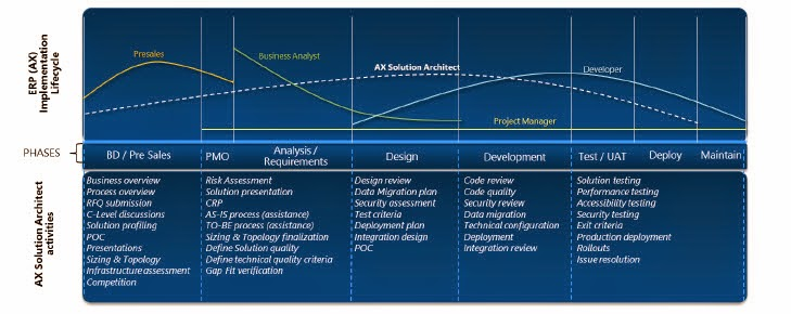 What is an erp solution architect microsoft dynamics ax for Solution architect