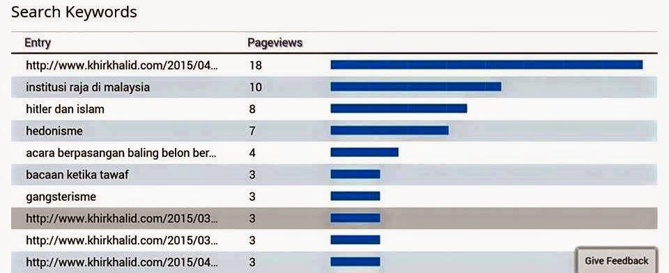 Keywords blogger