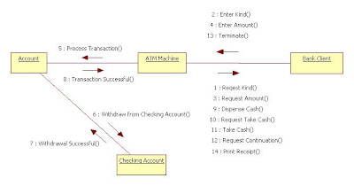 how to make use case diagram in rational rose