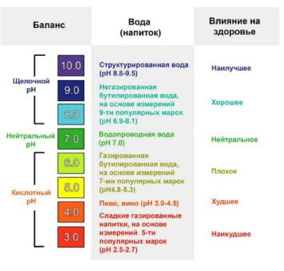 таблица уровня рн