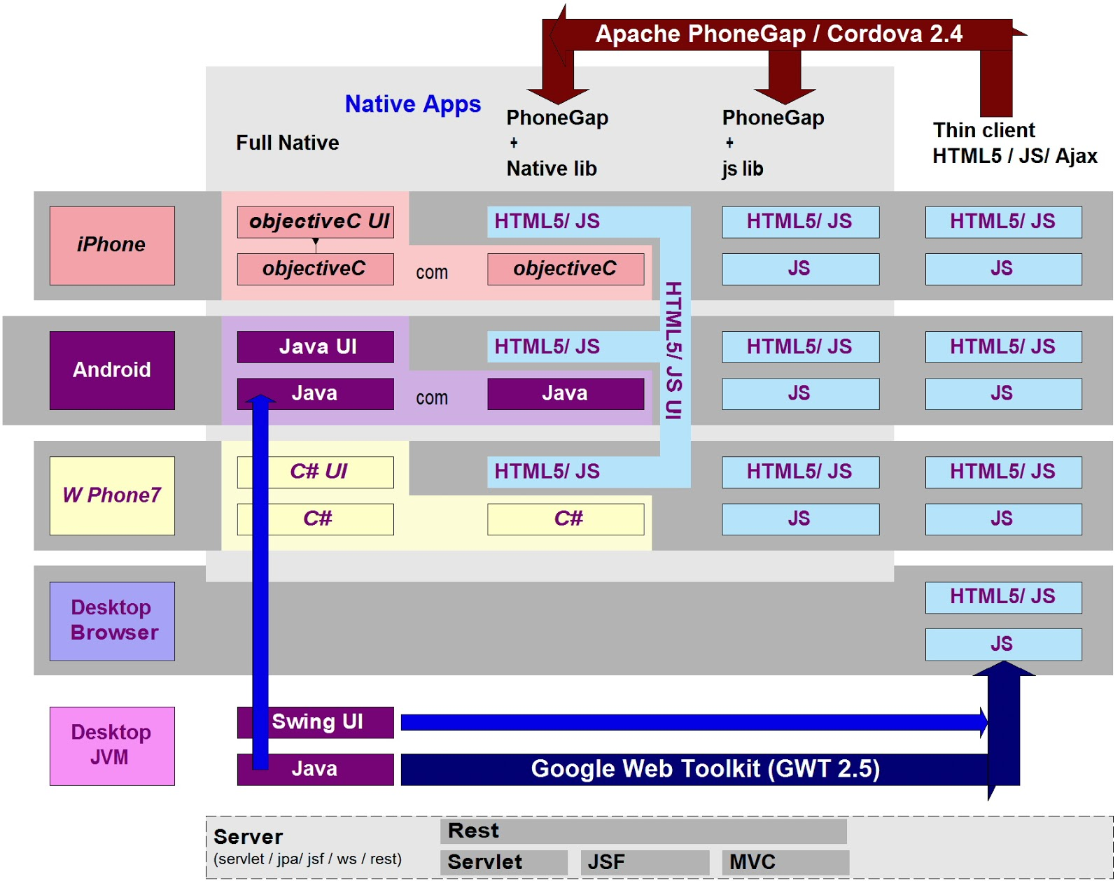 Jpa persistence google web toolkit and google app engine with options for generating native thin and hybrid mobile clients baditri Choice Image