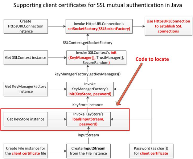 Open Security Research Debugging Out A Client Certificate From An