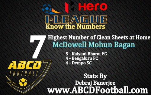 Hero i-League 2015 statistics: Know the numbers