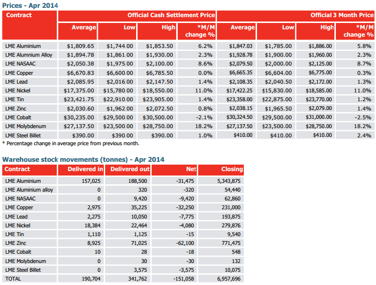 LME PRICE AND WAREHOUSE STOCK APRIL 2014, LONDON METAL EXCHANGE.