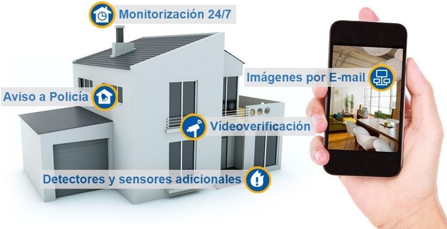 Digitech seguridad electronica c mo funciona un sistema - Seguridad de casas ...