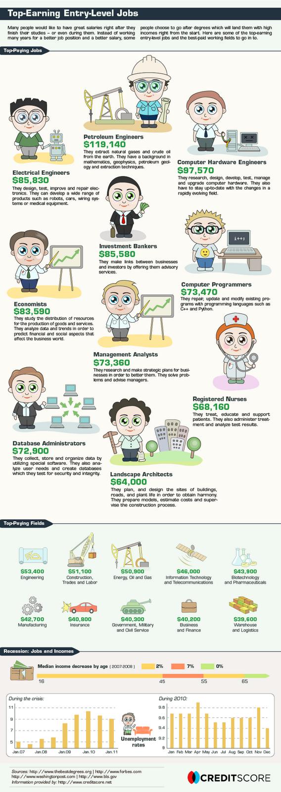 Top Paying Jobs, making money,