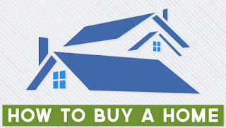 วิธีการเลือกซื้อบ้าน