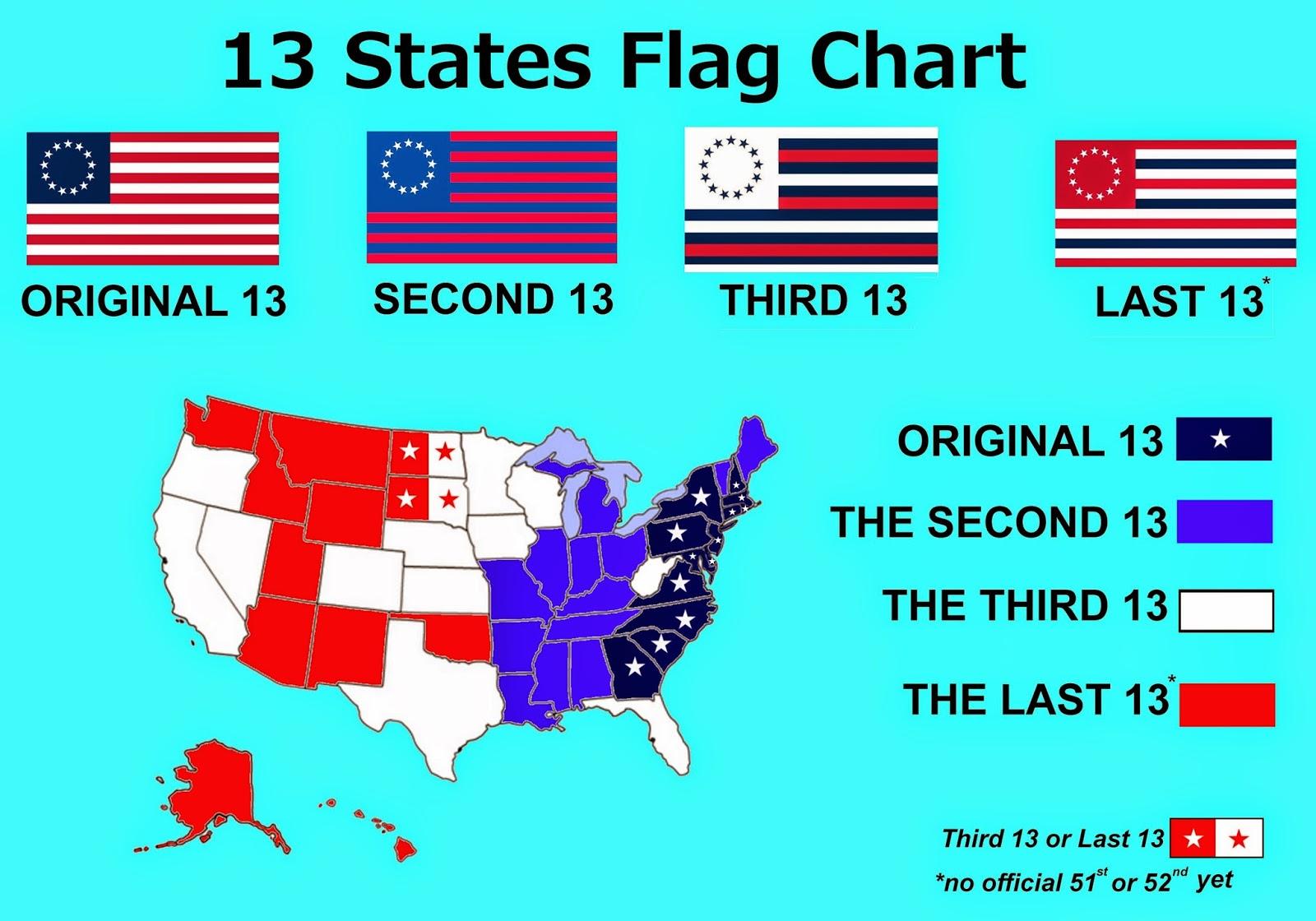 Resultado de imagen para 13 states
