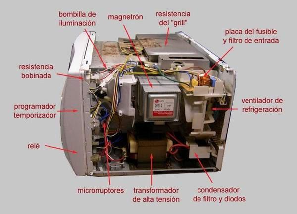 Componentes de un Microondas