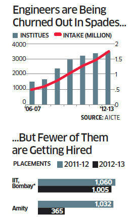 India+Jobs Million Engineers Struggling to Find a Job