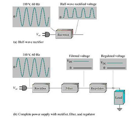 Half Wave Rectifiers Theory and Circuit Operation ~ Electronics and Half Wave Dc Power Supply Schematic Diagram on pcb schematic diagram, schematic wiring diagram, dc switching power supply, dc power supply filter, transmitter schematic diagram, soldering station schematic diagram, atx power supply wiring diagram, power supply block diagram, motor schematic diagram, smps schematic diagram, load cell schematic diagram, ac power supply diagram, switch schematic diagram, dc power supply equivalent circuit, ups schematic diagram, dc power supply symbol, timer schematic diagram, ac to ac transformer diagram, 5v power supply wiring diagram, voltage regulator schematic diagram,