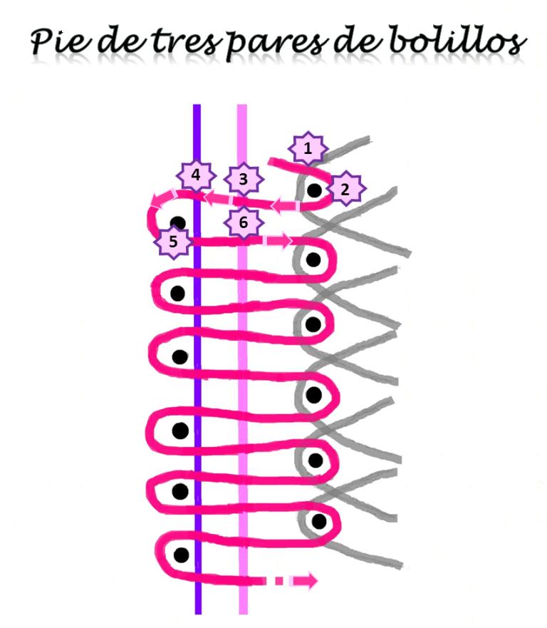 esquema tutorial encaje de bolillos del pie de tres pares de bolillos y una guía con colores identificativos y pasos numerados