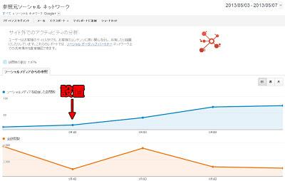Google AnalyticsによるGoogle+からの流入データ