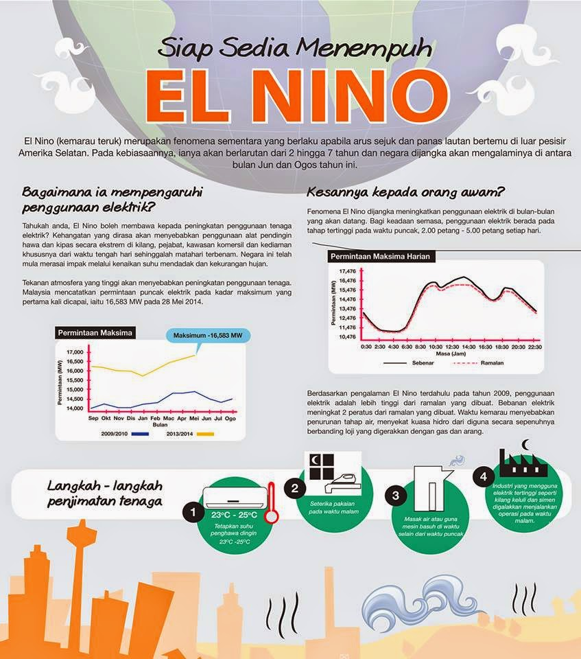 Siap Sedia Menempuh EL NINO